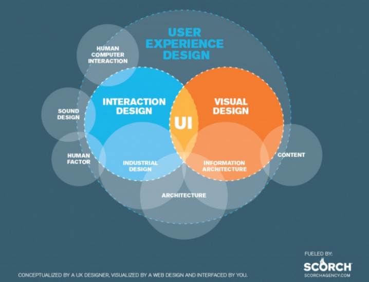 Chart using circles depicts the overlap between interaction design, visual design, information architecture and more, all which ladder up to UX design.