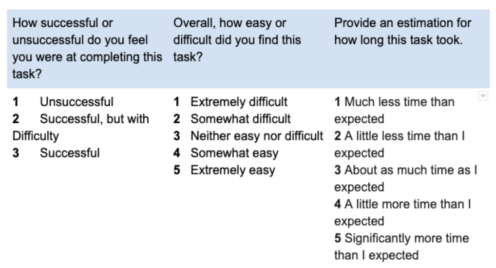 An example of a Likert scale.