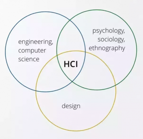 HCI is made up of computer science, cognitive science, and design. Image credit Quora.