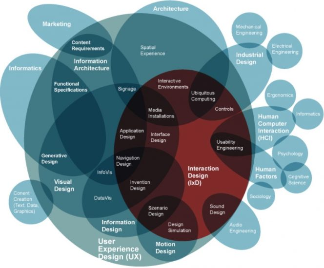 A Venn diagram showing how Interaction Design fits in with User Experience Design. Image credit Dan Saffer.