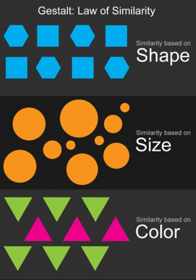 Shows similarities based on shape, size and color. Image credit Interaction-Design.org.