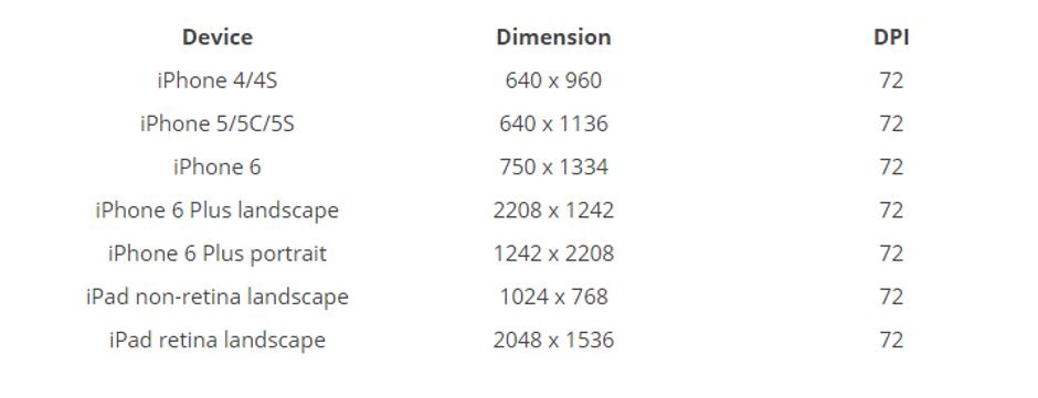 iOS用のプラッシュ画面サイズのデザインガイドライン。 出典: Medium.com