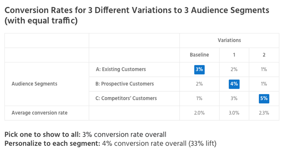 Conversion rates for different audience segments.