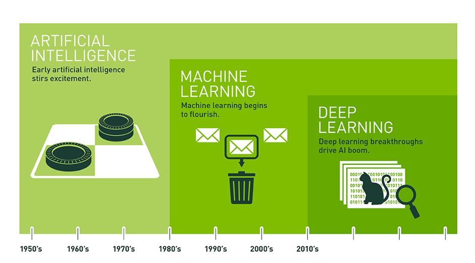 Deep learning fits inside machine learning, a subset of artificial intelligence.
