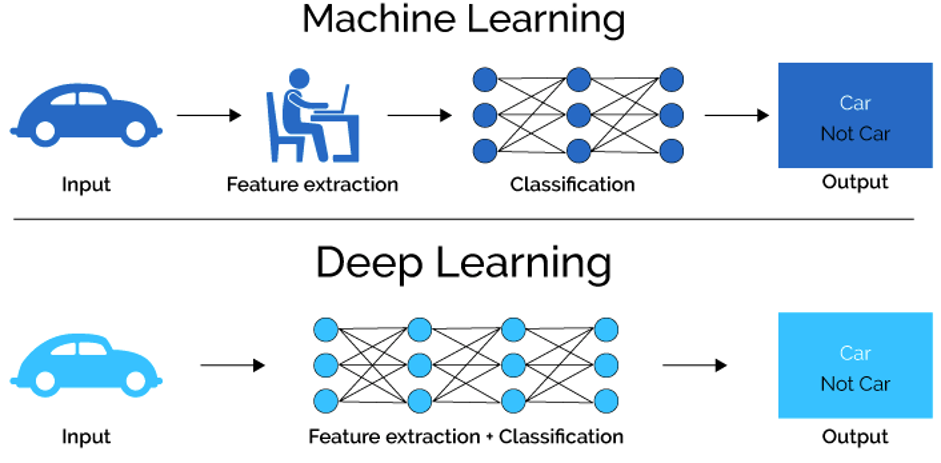 Machine learning uses algorithms to parse data while deep learning relies on layers of artificial neural networks (ANN).
