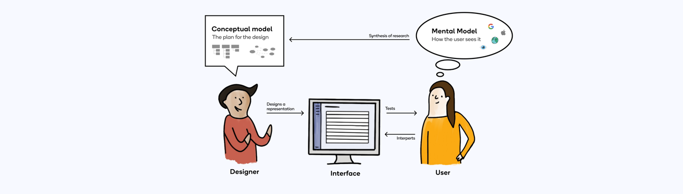 Designers have to focus on their conceptual models to identify what their users need while designers get a proper understanding of mental models through the synthesis of research.