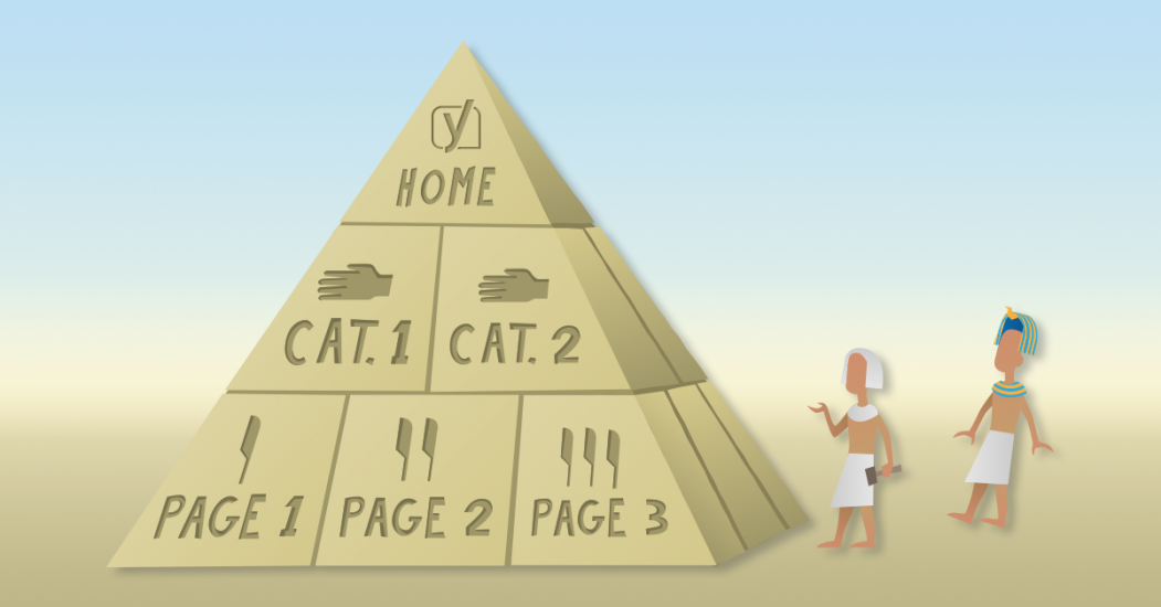 The ideal website structure looks like a pyramid, starting with the home page at the top, then categories, subcategories, and individual posts and pages.