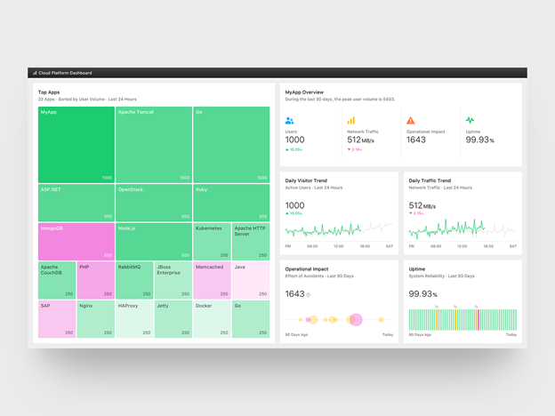 Example of a treemap dashboard.