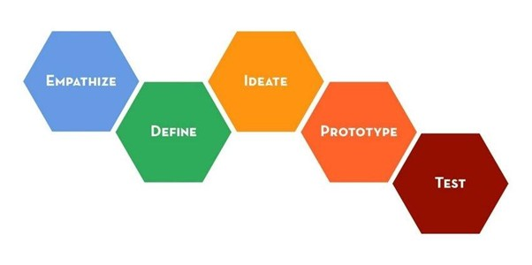 "The ""design thinking"" process, defined by the Stanford School of Design, includes five stages: empathize, define, ideate, prototype, and test."