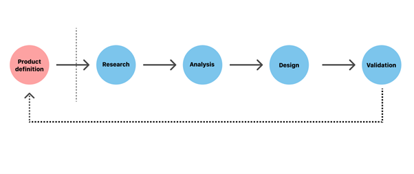 The UX design process consists of five key phases: product definition, research, analysis, design, and validation.