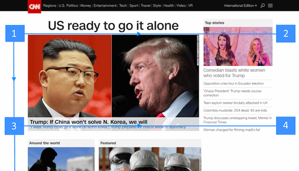 Example of an F-shaped pattern on the CNN website.