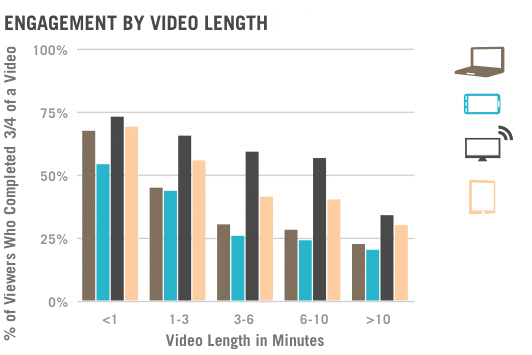 According to research, users prefer shorter videos to longer videos.