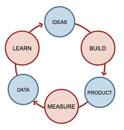 Eric Ries's Build-Measure-Learn feedback loop is an important part of the design and testing process.