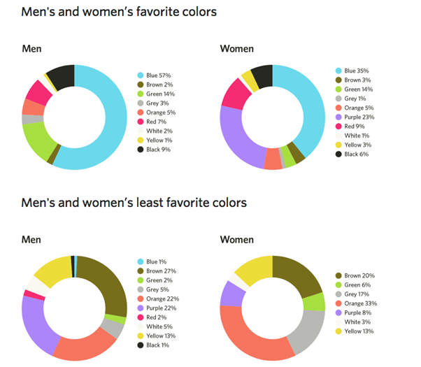 Study results of men's and women's most and least favorite colors.