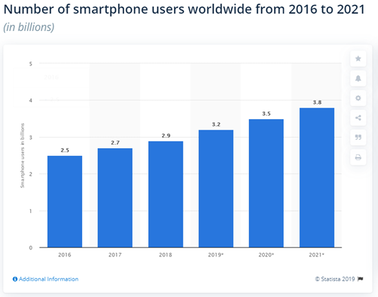 Graph showing the increase in the number of smartphone users worldwide from 2016 to 2021. The increase is from 2.5 billion to 3.8 billion over the 6-year span.