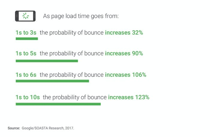 The faster your site, the better experience is