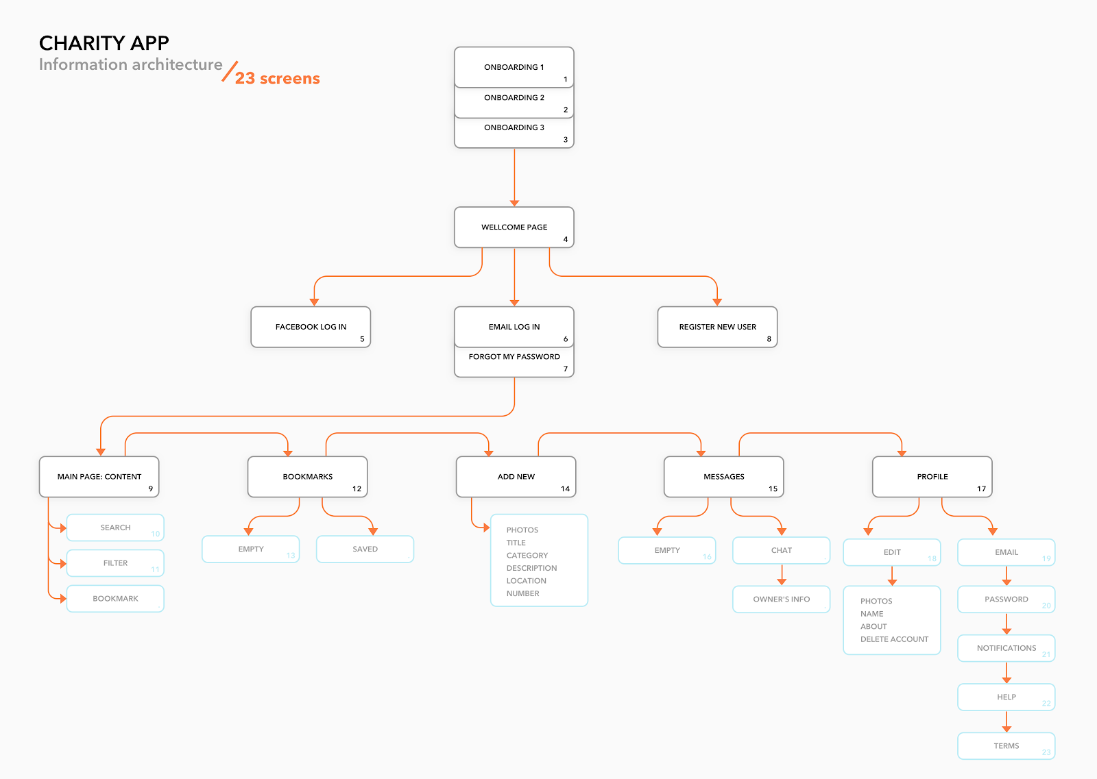 20 Examples of Effective Information Architecture   Adobe XD Ideas