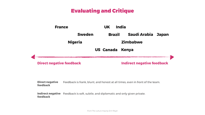 A sliding graph that illustrates how different cultures perceive giving and receiving negative feedback on a direct to indirect scale.